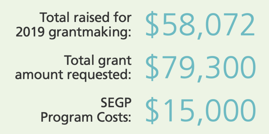 Total raised for grantmaking: $58,072 and other numbers